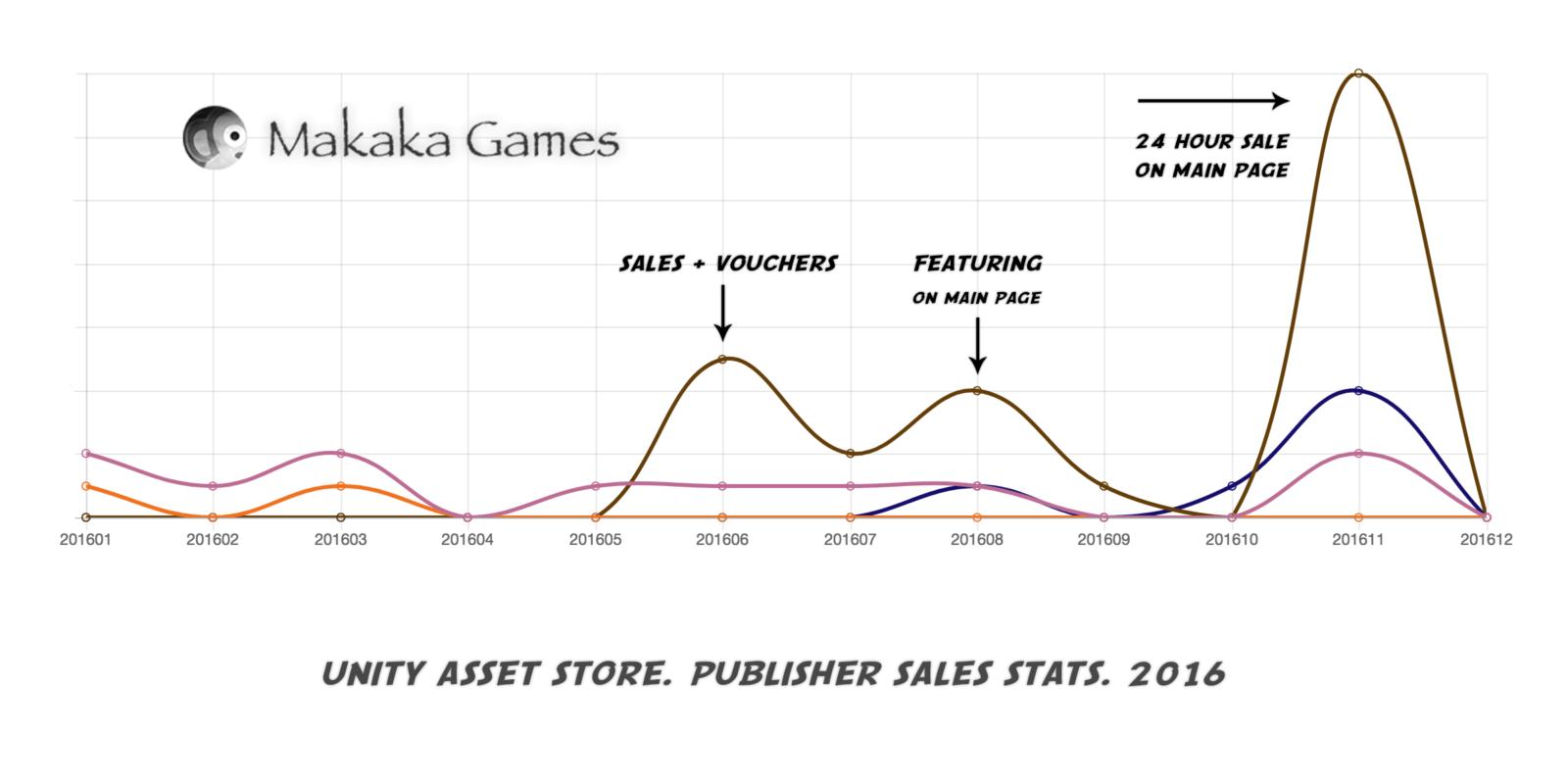 Sales Statistics — Unity Asset Store Publisher — 2019
