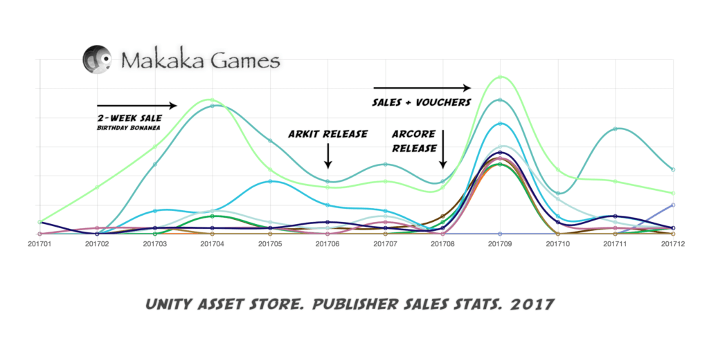 Unity Asset Store - Publisher - Sales Stats - 2017