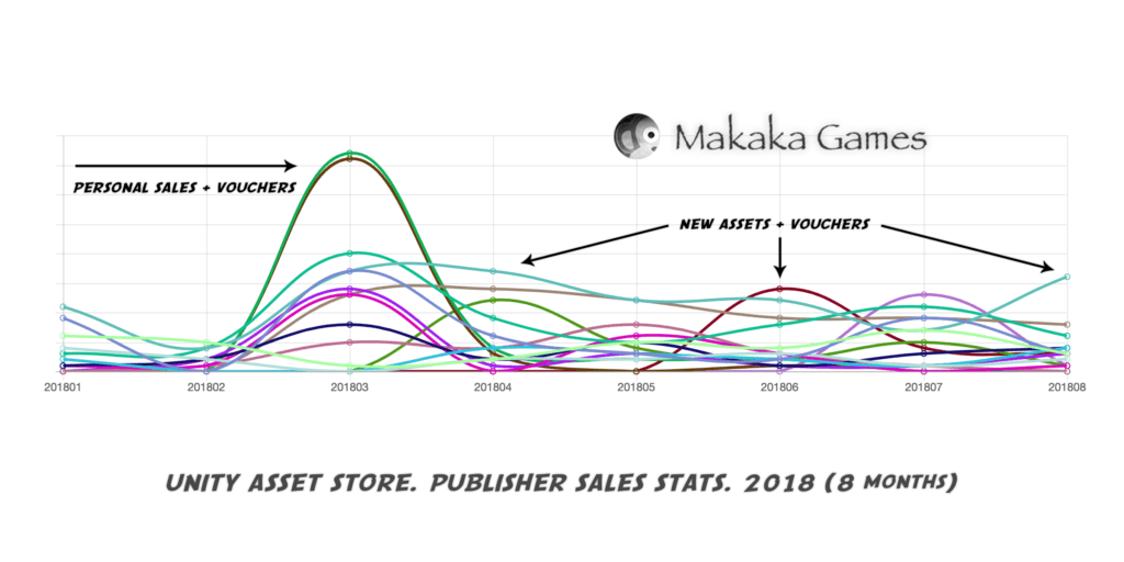 Unity Asset Store - Publisher - Sales Stats - 2018 — Sales Statistics and Analytics