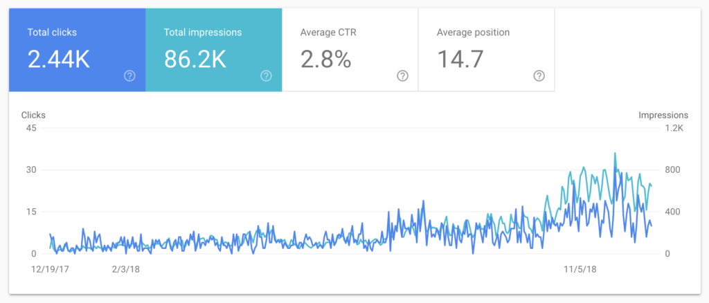 Annual Analytics (2018) with Google Search Console
