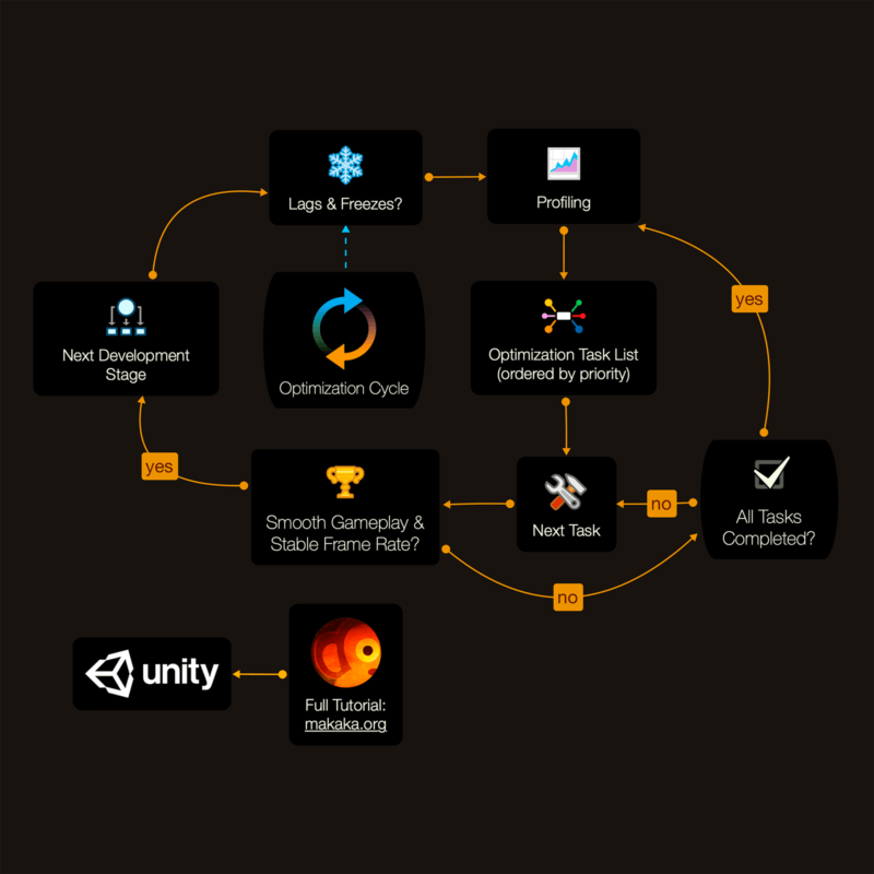Unity Optimization Cycle — Optimizing Unity